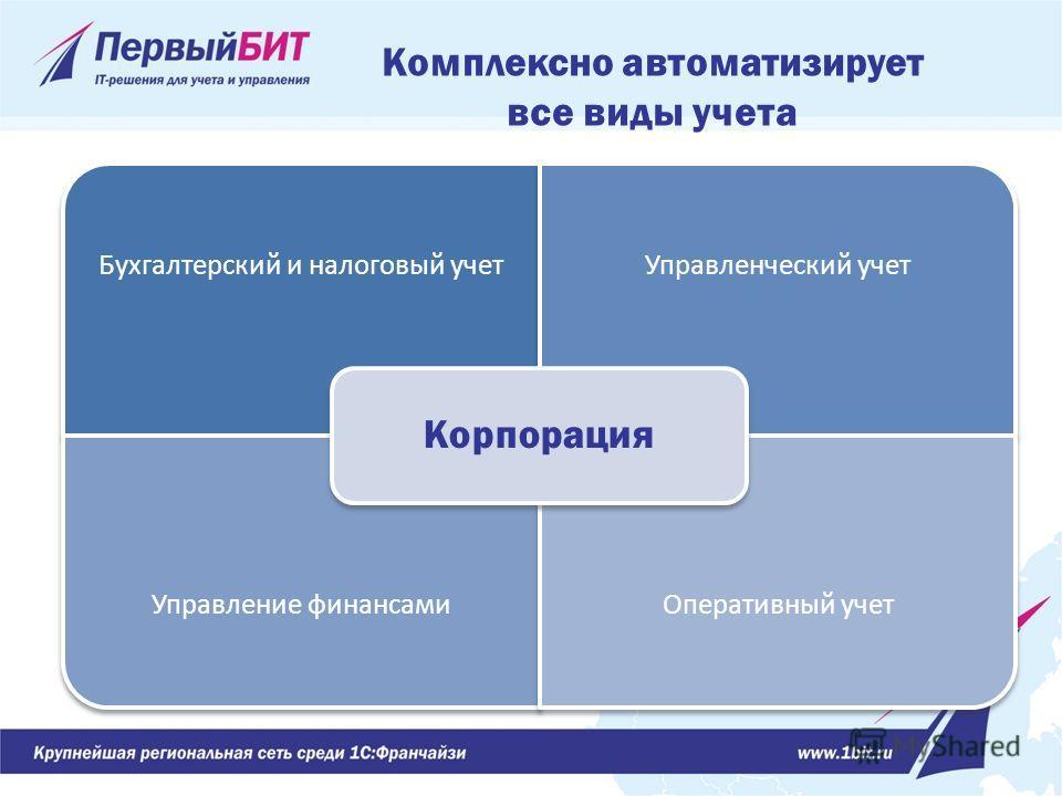 Бухгалтерский и налоговый учет Управленческий учет Управление финансами Оперативный учет Корпорация Комплексно автоматизирует все виды учета