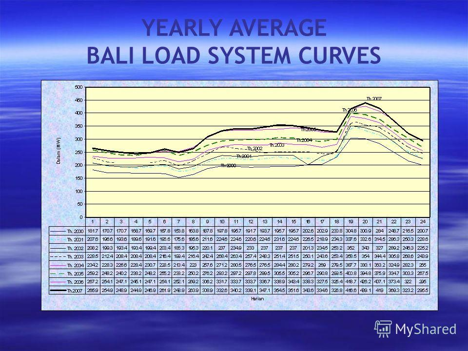 YEARLY AVERAGE BALI LOAD SYSTEM CURVES