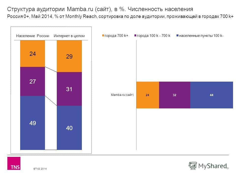 ©TNS 2014 X AXIS LOWER LIMIT UPPER LIMIT CHART TOP Y AXIS LIMIT Структура аудитории Mamba.ru (сайт), в %. Численность населения 10 Россия 0+, Май 2014, % от Monthly Reach, сортировка по доле аудитории, проживающей в городах 700 k+