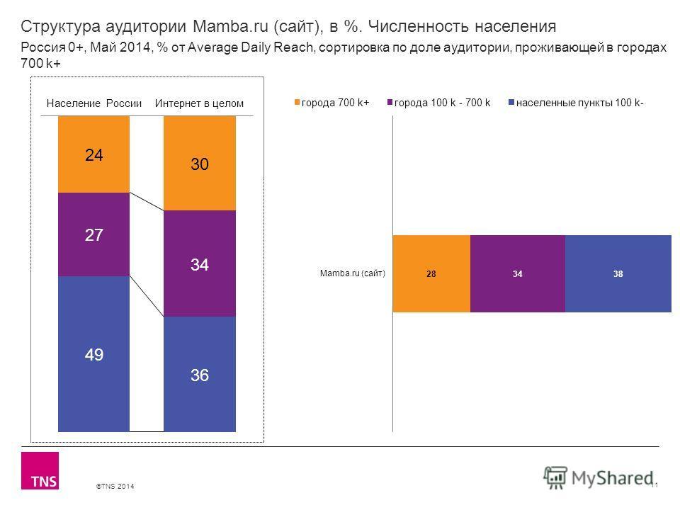 ©TNS 2014 X AXIS LOWER LIMIT UPPER LIMIT CHART TOP Y AXIS LIMIT Структура аудитории Mamba.ru (сайт), в %. Численность населения 11 Россия 0+, Май 2014, % от Average Daily Reach, сортировка по доле аудитории, проживающей в городах 700 k+