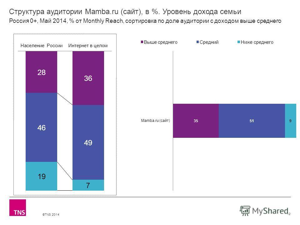 ©TNS 2014 X AXIS LOWER LIMIT UPPER LIMIT CHART TOP Y AXIS LIMIT Структура аудитории Mamba.ru (сайт), в %. Уровень дохода семьи 12 Россия 0+, Май 2014, % от Monthly Reach, сортировка по доле аудитории с доходом выше среднего