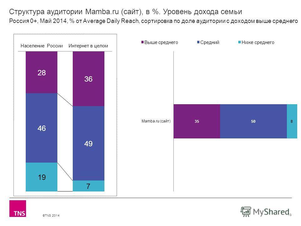 ©TNS 2014 X AXIS LOWER LIMIT UPPER LIMIT CHART TOP Y AXIS LIMIT Структура аудитории Mamba.ru (сайт), в %. Уровень дохода семьи 13 Россия 0+, Май 2014, % от Average Daily Reach, сортировка по доле аудитории с доходом выше среднего