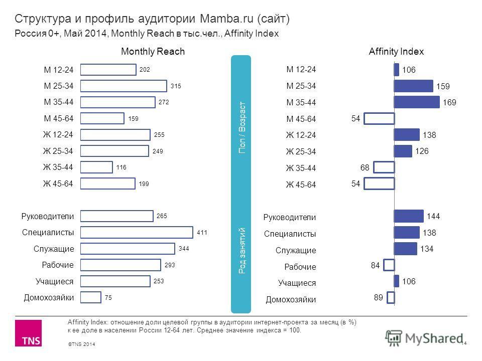 ©TNS 2014 X AXIS LOWER LIMIT UPPER LIMIT CHART TOP Y AXIS LIMIT Структура и профиль аудитории Mamba.ru (сайт) 14 Affinity Index: отношение доли целевой группы в аудитории интернет-проекта за месяц (в %) к ее доле в населении России 12-64 лет. Среднее
