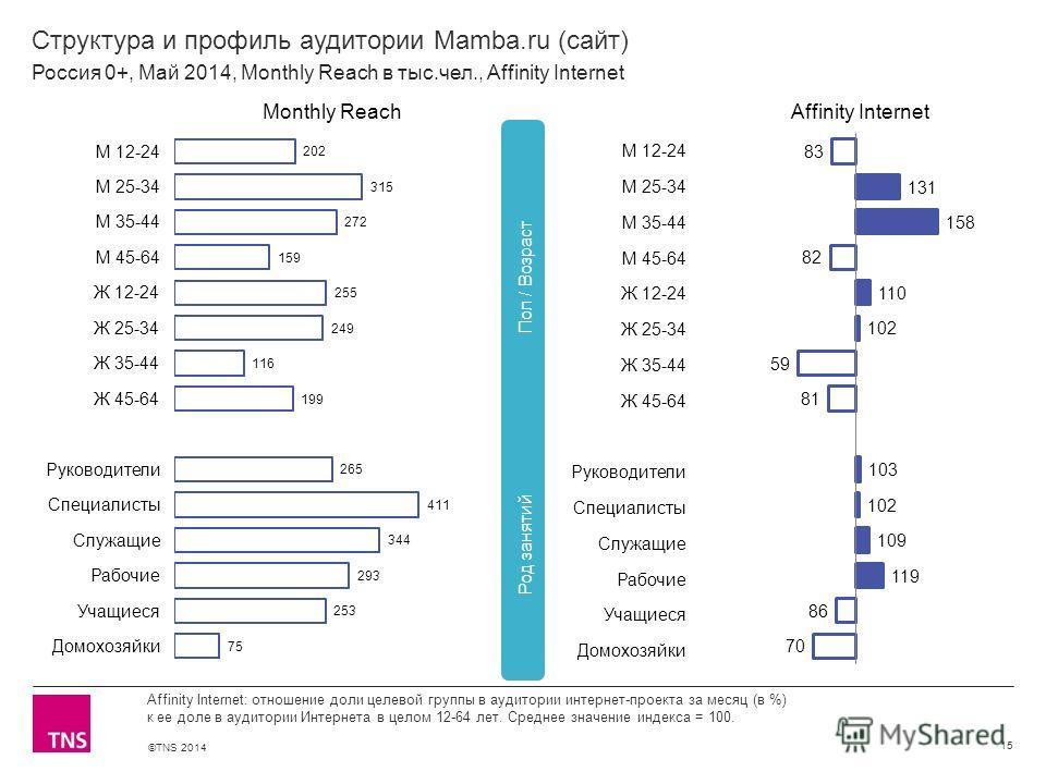 ©TNS 2014 X AXIS LOWER LIMIT UPPER LIMIT CHART TOP Y AXIS LIMIT Структура и профиль аудитории Mamba.ru (сайт) 15 Affinity Internet: отношение доли целевой группы в аудитории интернет-проекта за месяц (в %) к ее доле в аудитории Интернета в целом 12-6