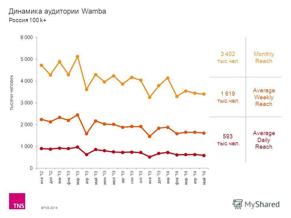 ©TNS 2014 X AXIS LOWER LIMIT UPPER LIMIT CHART TOP Y AXIS LIMIT Динамика аудитории Wamba 3 402 тыс.чел. Monthly Reach 1 619 тыс.чел. Average Weekly Reach 593 тыс.чел. Average Daily Reach Россия 100 k+ тысячи человек