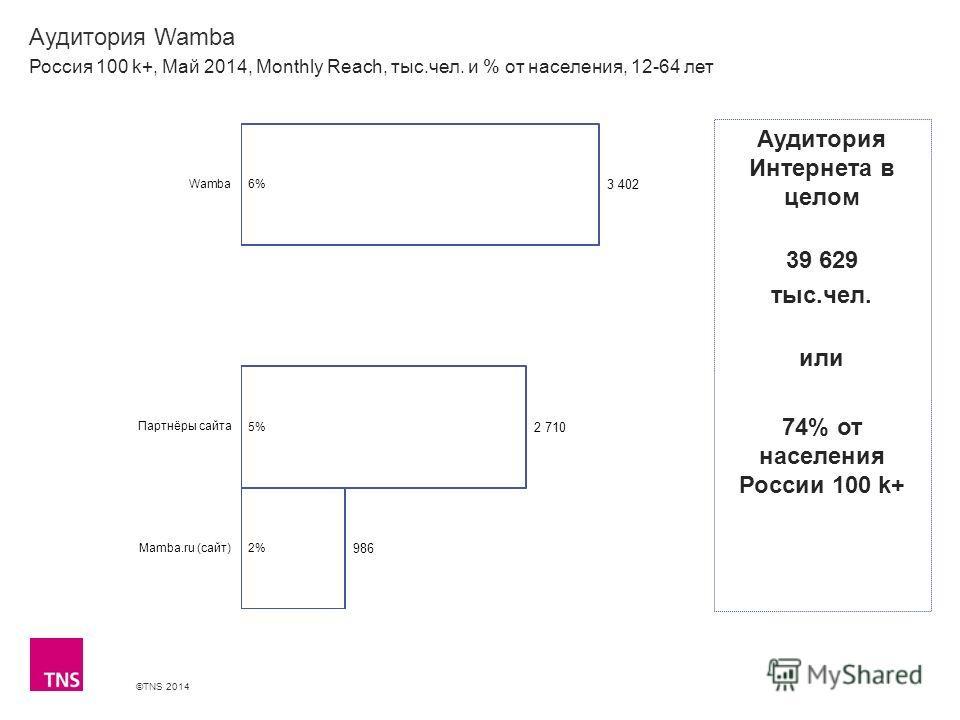 ©TNS 2014 X AXIS LOWER LIMIT UPPER LIMIT CHART TOP Y AXIS LIMIT Аудитория Wamba Россия 100 k+, Май 2014, Monthly Reach, тыс.чел. и % от населения, 12-64 лет Аудитория Интернета в целом 39 629 тыс.чел. или 74% от населения России 100 k+