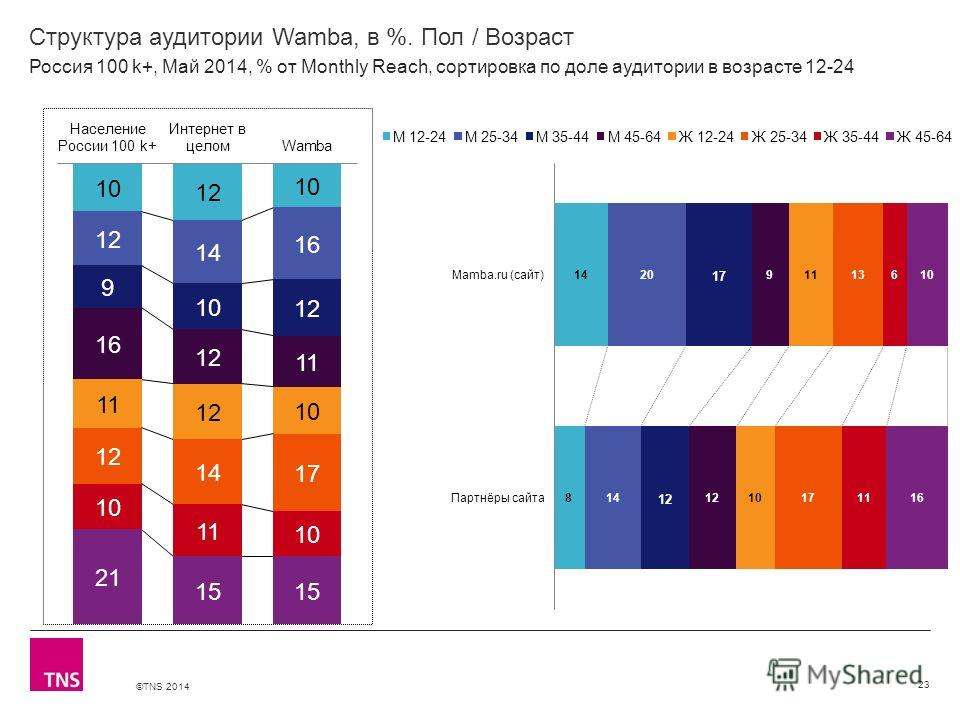©TNS 2014 X AXIS LOWER LIMIT UPPER LIMIT CHART TOP Y AXIS LIMIT Структура аудитории Wamba, в %. Пол / Возраст 23 Россия 100 k+, Май 2014, % от Monthly Reach, сортировка по доле аудитории в возрасте 12-24