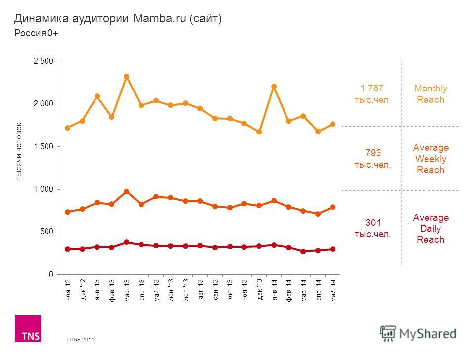 ©TNS 2014 X AXIS LOWER LIMIT UPPER LIMIT CHART TOP Y AXIS LIMIT Динамика аудитории Mamba.ru (сайт) 1 767 тыс.чел. Monthly Reach 793 тыс.чел. Average Weekly Reach 301 тыс.чел. Average Daily Reach Россия 0+ тысячи человек