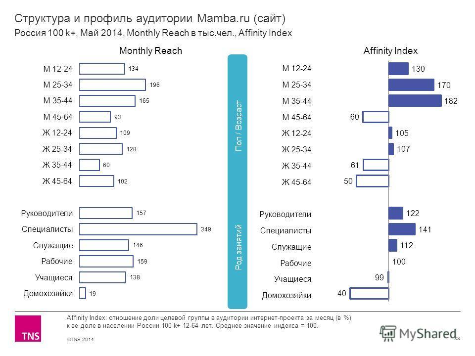 ©TNS 2014 X AXIS LOWER LIMIT UPPER LIMIT CHART TOP Y AXIS LIMIT Структура и профиль аудитории Mamba.ru (сайт) 33 Affinity Index: отношение доли целевой группы в аудитории интернет-проекта за месяц (в %) к ее доле в населении России 100 k+ 12-64 лет.