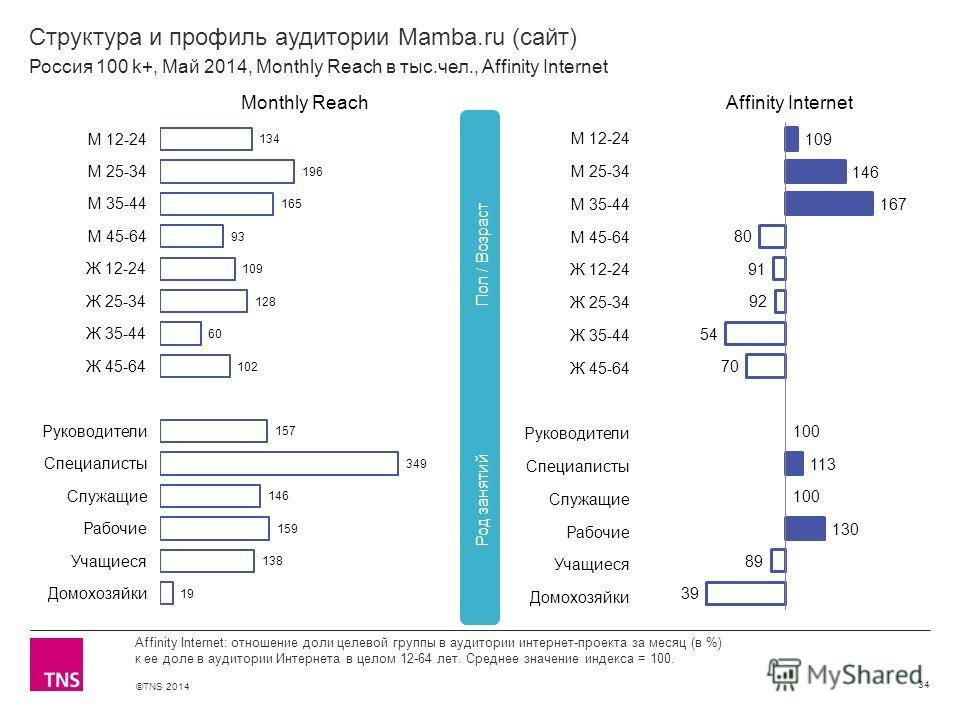 ©TNS 2014 X AXIS LOWER LIMIT UPPER LIMIT CHART TOP Y AXIS LIMIT Структура и профиль аудитории Mamba.ru (сайт) 34 Affinity Internet: отношение доли целевой группы в аудитории интернет-проекта за месяц (в %) к ее доле в аудитории Интернета в целом 12-6