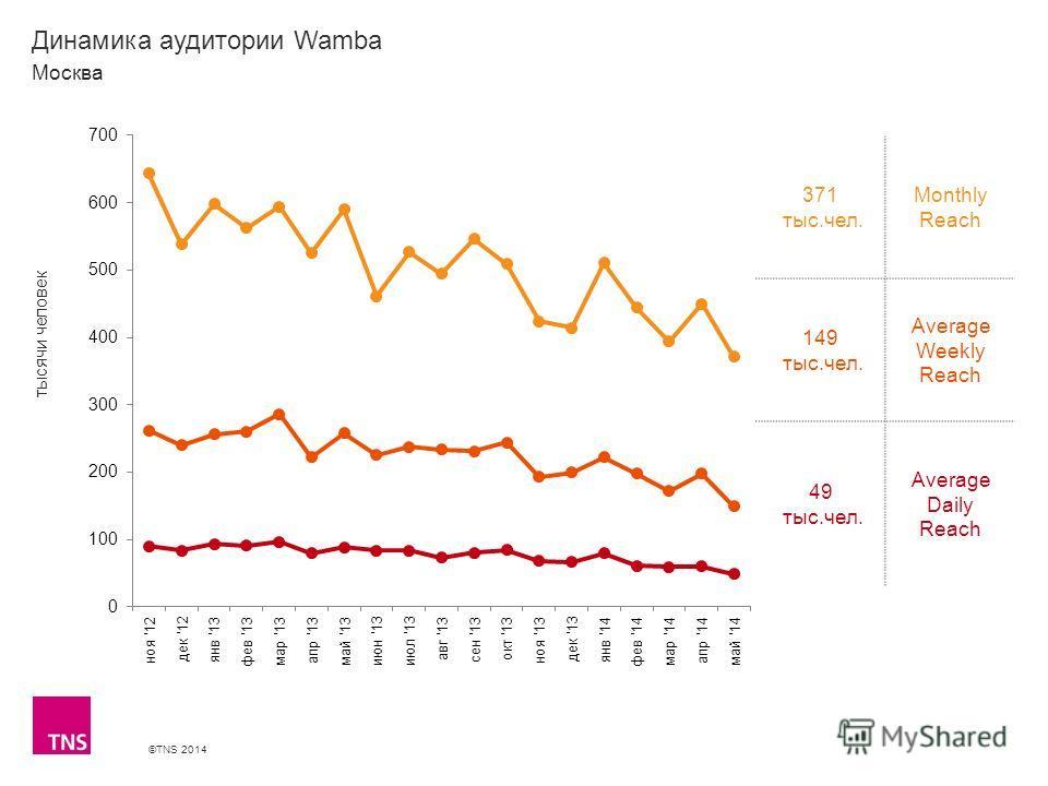 ©TNS 2014 X AXIS LOWER LIMIT UPPER LIMIT CHART TOP Y AXIS LIMIT Динамика аудитории Wamba 371 тыс.чел. Monthly Reach 149 тыс.чел. Average Weekly Reach 49 тыс.чел. Average Daily Reach Москва тысячи человек