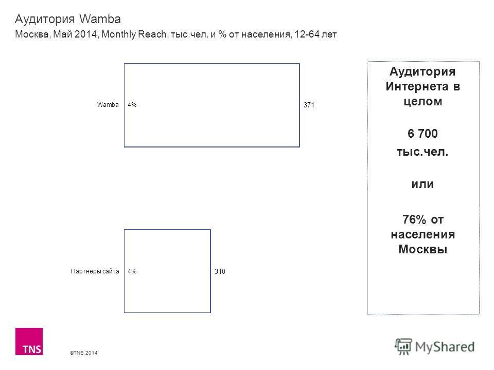 ©TNS 2014 X AXIS LOWER LIMIT UPPER LIMIT CHART TOP Y AXIS LIMIT Аудитория Wamba Москва, Май 2014, Monthly Reach, тыс.чел. и % от населения, 12-64 лет Аудитория Интернета в целом 6 700 тыс.чел. или 76% от населения Москвы