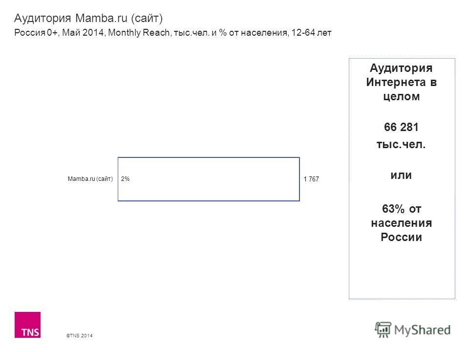 ©TNS 2014 X AXIS LOWER LIMIT UPPER LIMIT CHART TOP Y AXIS LIMIT Аудитория Mamba.ru (сайт) Россия 0+, Май 2014, Monthly Reach, тыс.чел. и % от населения, 12-64 лет Аудитория Интернета в целом 66 281 тыс.чел. или 63% от населения России
