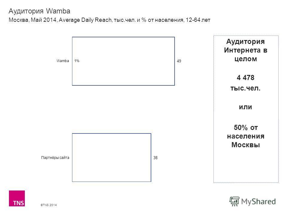 ©TNS 2014 X AXIS LOWER LIMIT UPPER LIMIT CHART TOP Y AXIS LIMIT Аудитория Wamba Москва, Май 2014, Average Daily Reach, тыс.чел. и % от населения, 12-64 лет Аудитория Интернета в целом 4 478 тыс.чел. или 50% от населения Москвы