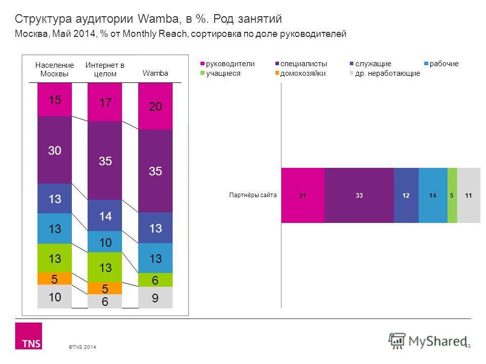 ©TNS 2014 X AXIS LOWER LIMIT UPPER LIMIT CHART TOP Y AXIS LIMIT Структура аудитории Wamba, в %. Род занятий 43 Москва, Май 2014, % от Monthly Reach, сортировка по доле руководителей