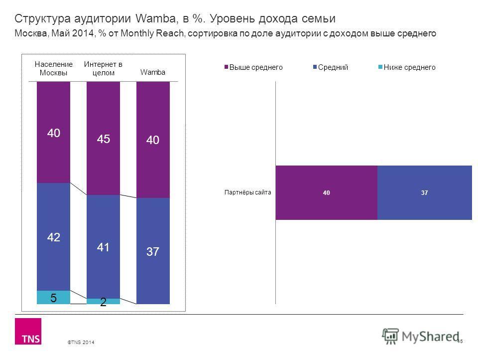 ©TNS 2014 X AXIS LOWER LIMIT UPPER LIMIT CHART TOP Y AXIS LIMIT Структура аудитории Wamba, в %. Уровень дохода семьи 45 Москва, Май 2014, % от Monthly Reach, сортировка по доле аудитории с доходом выше среднего