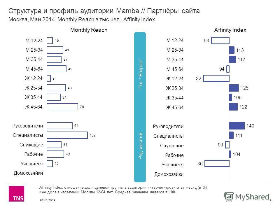 ©TNS 2014 X AXIS LOWER LIMIT UPPER LIMIT CHART TOP Y AXIS LIMIT Структура и профиль аудитории Mamba // Партнёры сайта 49 Affinity Index: отношение доли целевой группы в аудитории интернет-проекта за месяц (в %) к ее доле в населении Москвы 12-64 лет.
