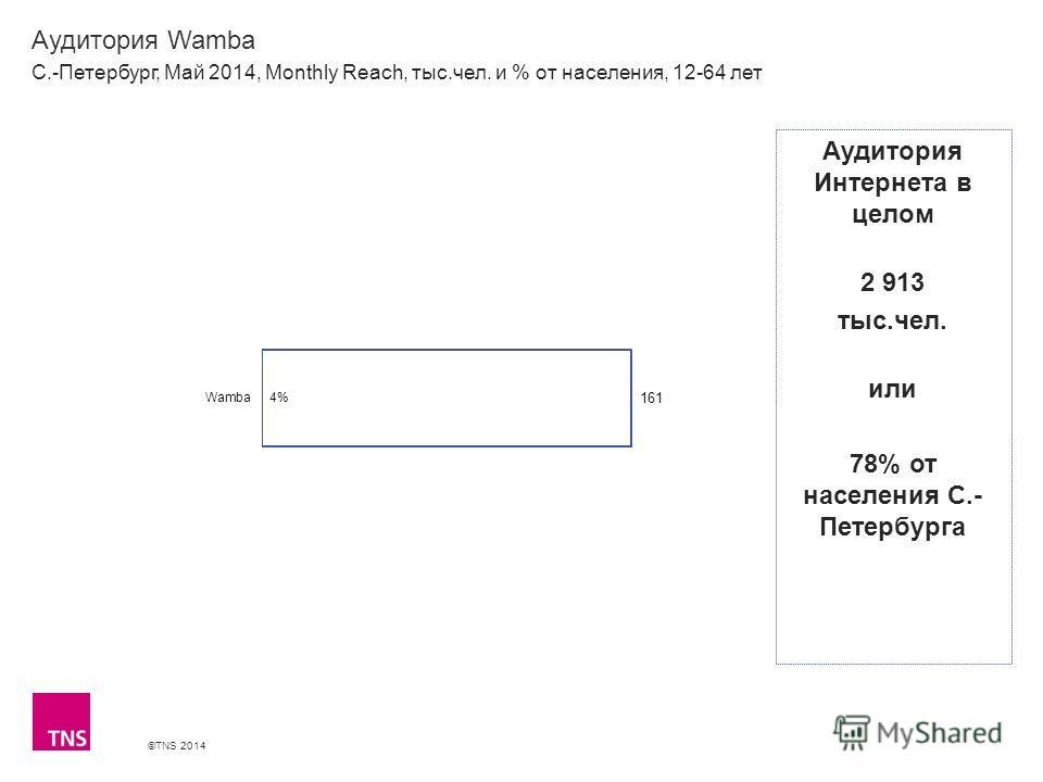 ©TNS 2014 X AXIS LOWER LIMIT UPPER LIMIT CHART TOP Y AXIS LIMIT Аудитория Wamba С.-Петербург, Май 2014, Monthly Reach, тыс.чел. и % от населения, 12-64 лет Аудитория Интернета в целом 2 913 тыс.чел. или 78% от населения С.- Петербурга