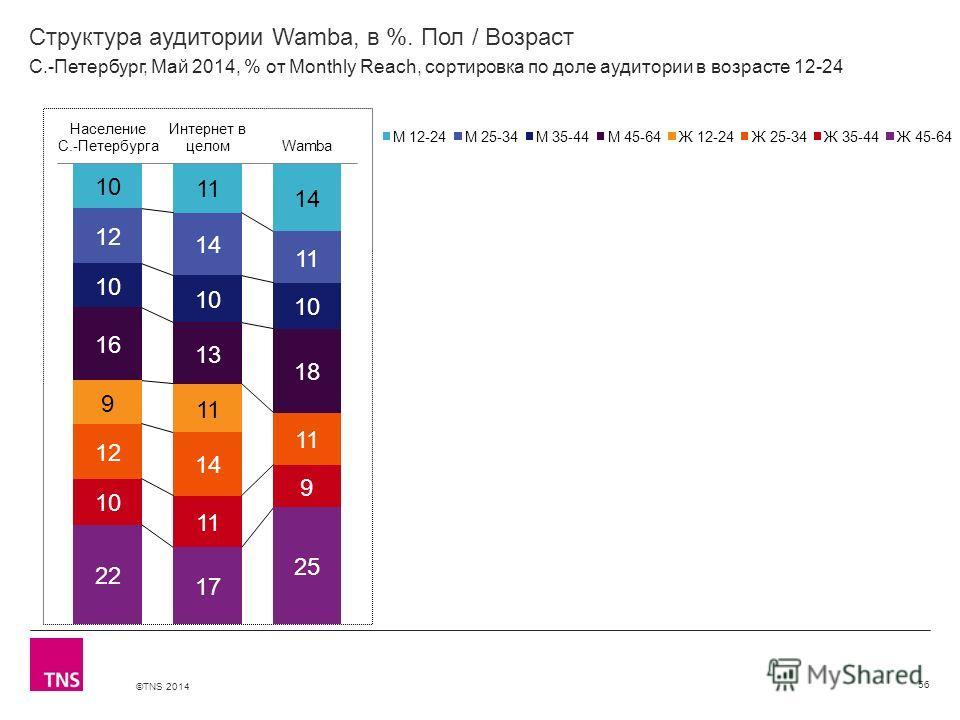 ©TNS 2014 X AXIS LOWER LIMIT UPPER LIMIT CHART TOP Y AXIS LIMIT Структура аудитории Wamba, в %. Пол / Возраст 56 С.-Петербург, Май 2014, % от Monthly Reach, сортировка по доле аудитории в возрасте 12-24