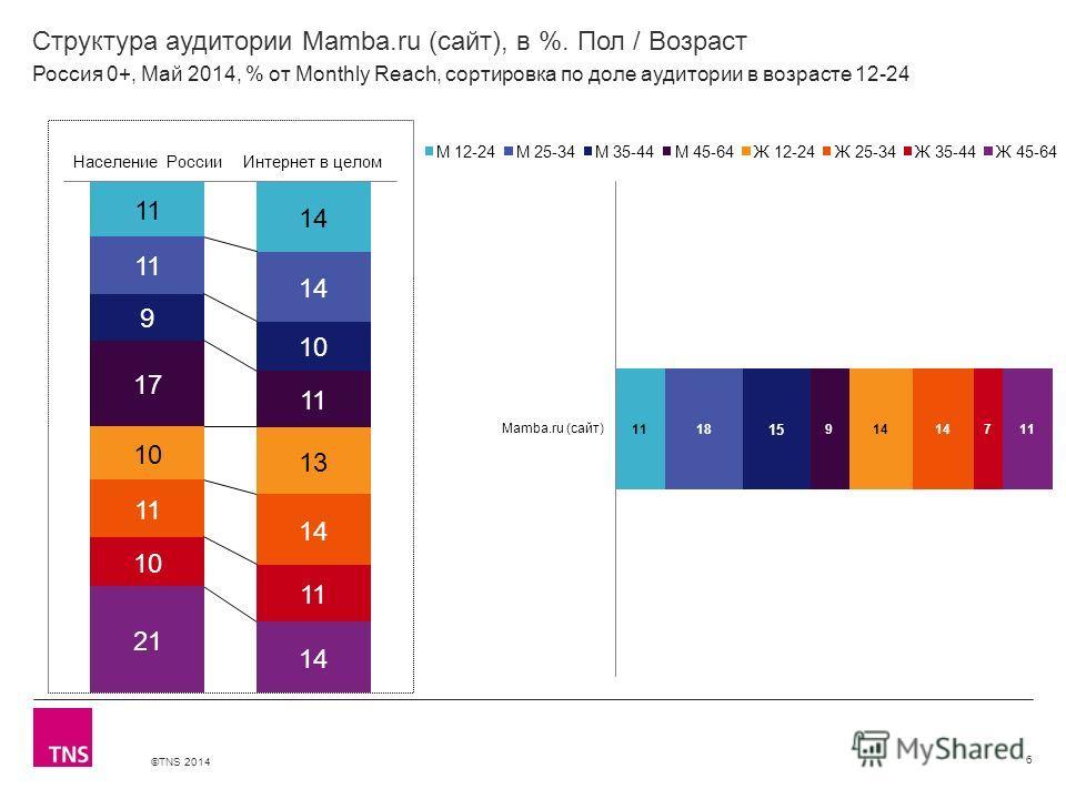 ©TNS 2014 X AXIS LOWER LIMIT UPPER LIMIT CHART TOP Y AXIS LIMIT Структура аудитории Mamba.ru (сайт), в %. Пол / Возраст 6 Россия 0+, Май 2014, % от Monthly Reach, сортировка по доле аудитории в возрасте 12-24