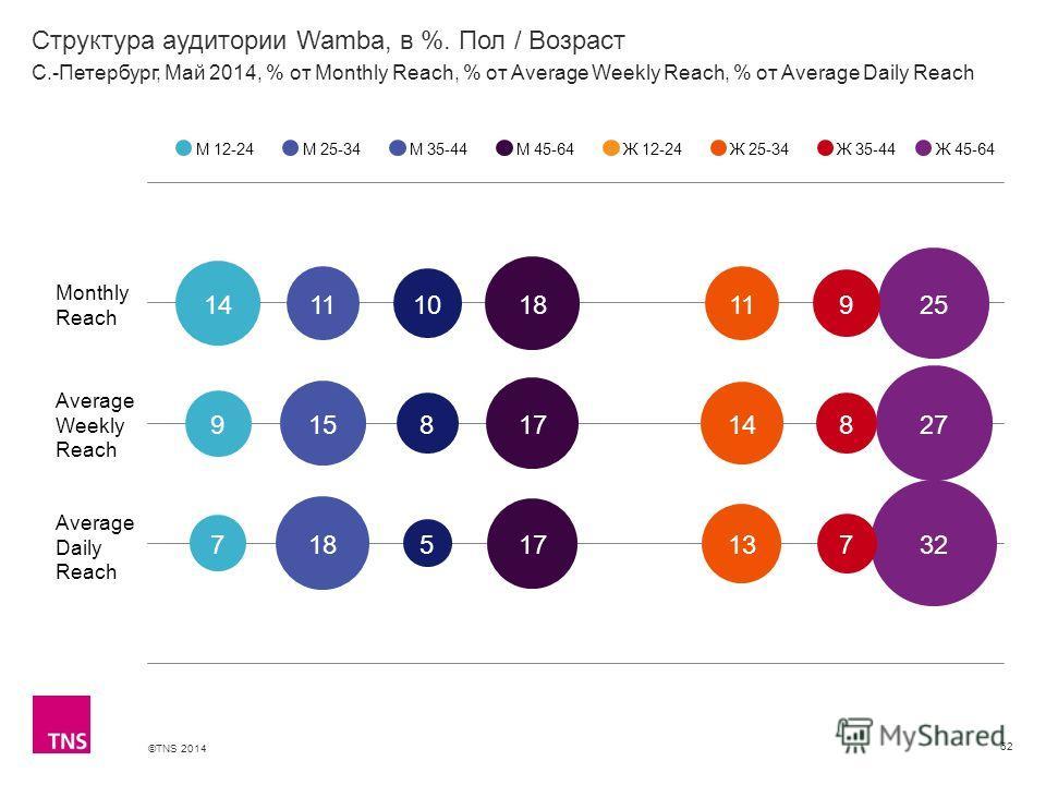 ©TNS 2014 X AXIS LOWER LIMIT UPPER LIMIT CHART TOP Y AXIS LIMIT Структура аудитории Wamba, в %. Пол / Возраст 62 М 12-24М 25-34М 35-44М 45-64Ж 12-24Ж 25-34Ж 35-44 С.-Петербург, Май 2014, % от Monthly Reach, % от Average Weekly Reach, % от Average Dai