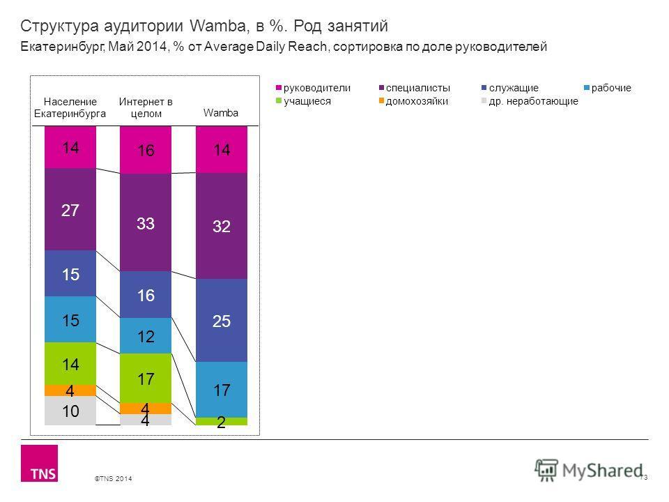 ©TNS 2014 X AXIS LOWER LIMIT UPPER LIMIT CHART TOP Y AXIS LIMIT Структура аудитории Wamba, в %. Род занятий 73 Екатеринбург, Май 2014, % от Average Daily Reach, сортировка по доле руководителей