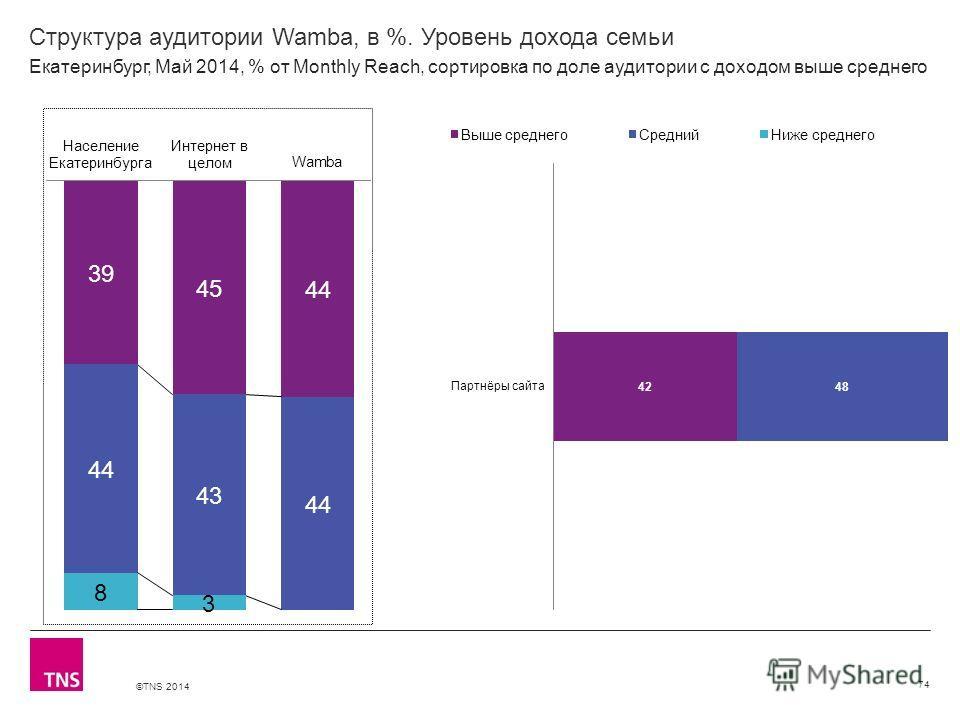 ©TNS 2014 X AXIS LOWER LIMIT UPPER LIMIT CHART TOP Y AXIS LIMIT Структура аудитории Wamba, в %. Уровень дохода семьи 74 Екатеринбург, Май 2014, % от Monthly Reach, сортировка по доле аудитории с доходом выше среднего