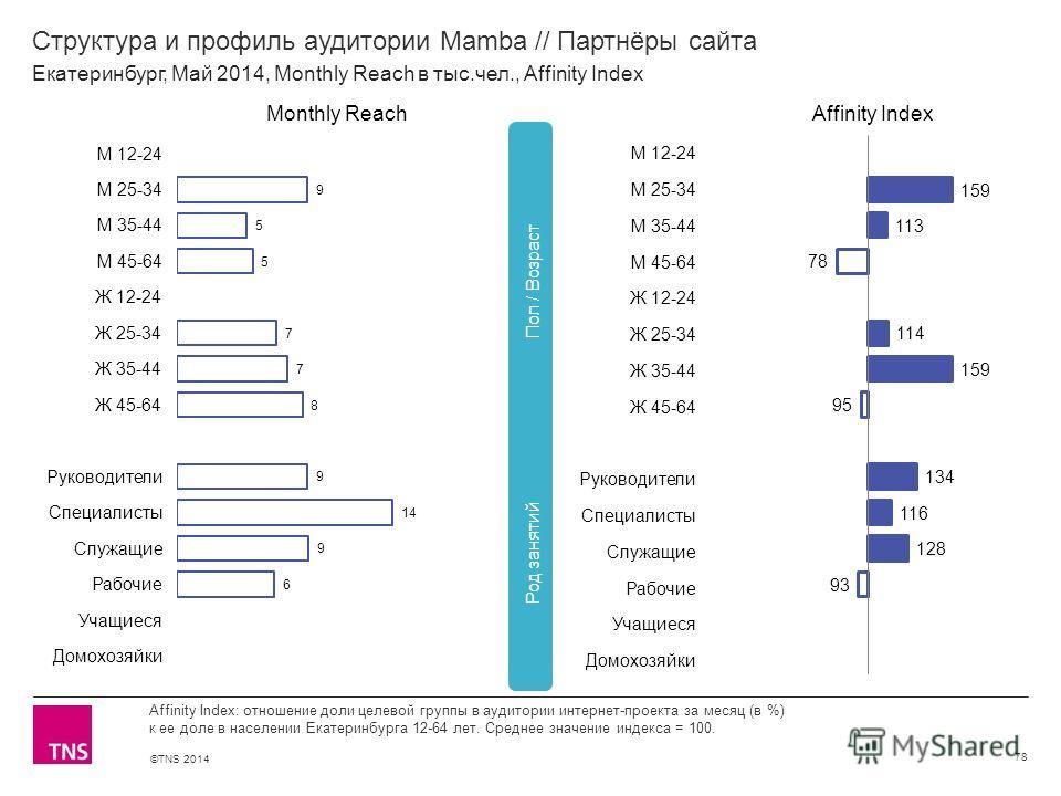 ©TNS 2014 X AXIS LOWER LIMIT UPPER LIMIT CHART TOP Y AXIS LIMIT Структура и профиль аудитории Mamba // Партнёры сайта 78 Affinity Index: отношение доли целевой группы в аудитории интернет-проекта за месяц (в %) к ее доле в населении Екатеринбурга 12-