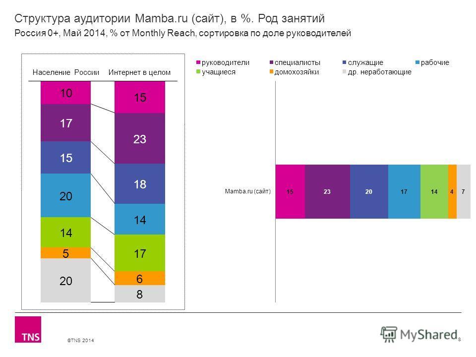 ©TNS 2014 X AXIS LOWER LIMIT UPPER LIMIT CHART TOP Y AXIS LIMIT Структура аудитории Mamba.ru (сайт), в %. Род занятий 8 Россия 0+, Май 2014, % от Monthly Reach, сортировка по доле руководителей