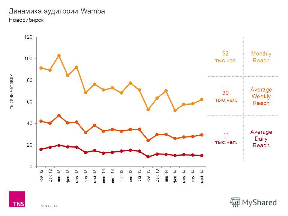 ©TNS 2014 X AXIS LOWER LIMIT UPPER LIMIT CHART TOP Y AXIS LIMIT Динамика аудитории Wamba 62 тыс.чел. Monthly Reach 30 тыс.чел. Average Weekly Reach 11 тыс.чел. Average Daily Reach Новосибирск тысячи человек