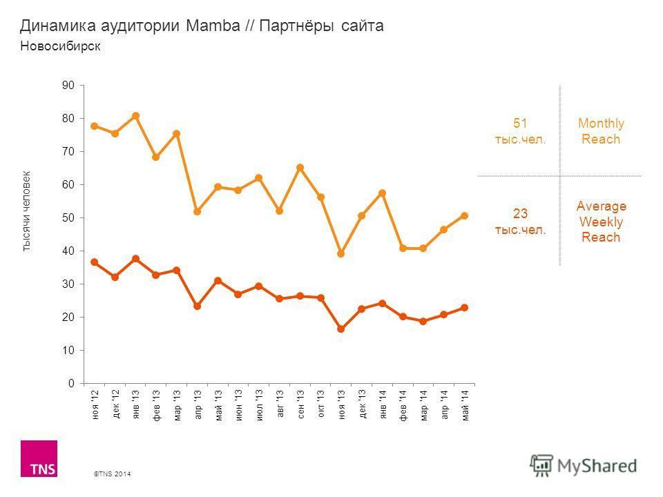 ©TNS 2014 X AXIS LOWER LIMIT UPPER LIMIT CHART TOP Y AXIS LIMIT Динамика аудитории Mamba // Партнёры сайта 51 тыс.чел. Monthly Reach 23 тыс.чел. Average Weekly Reach Новосибирск тысячи человек