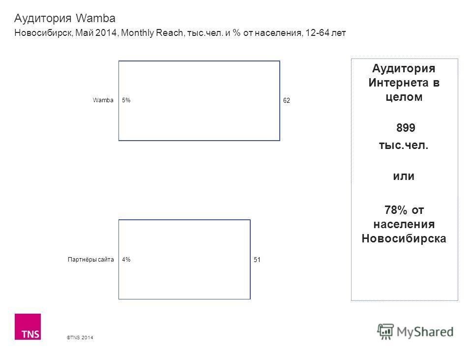 ©TNS 2014 X AXIS LOWER LIMIT UPPER LIMIT CHART TOP Y AXIS LIMIT Аудитория Wamba Новосибирск, Май 2014, Monthly Reach, тыс.чел. и % от населения, 12-64 лет Аудитория Интернета в целом 899 тыс.чел. или 78% от населения Новосибирска