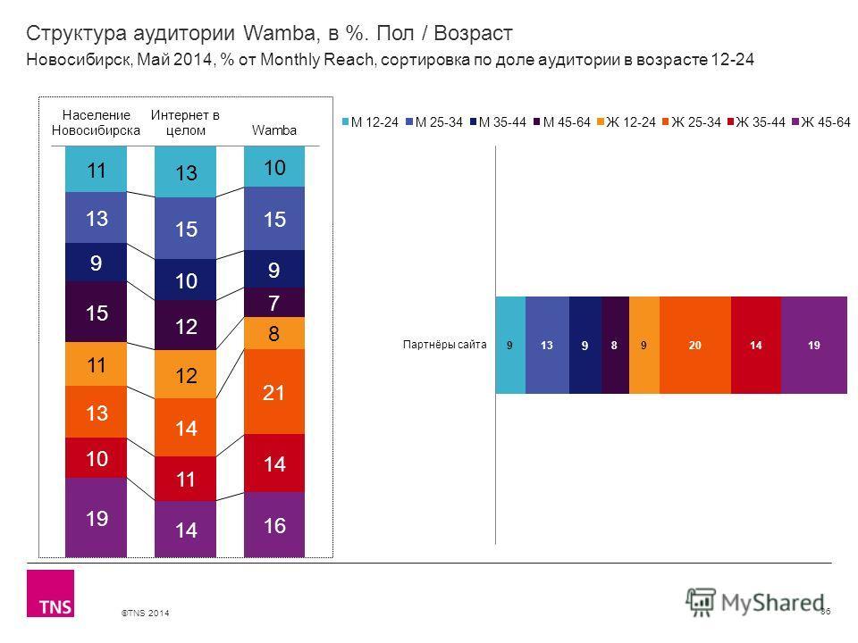 ©TNS 2014 X AXIS LOWER LIMIT UPPER LIMIT CHART TOP Y AXIS LIMIT Структура аудитории Wamba, в %. Пол / Возраст 86 Новосибирск, Май 2014, % от Monthly Reach, сортировка по доле аудитории в возрасте 12-24