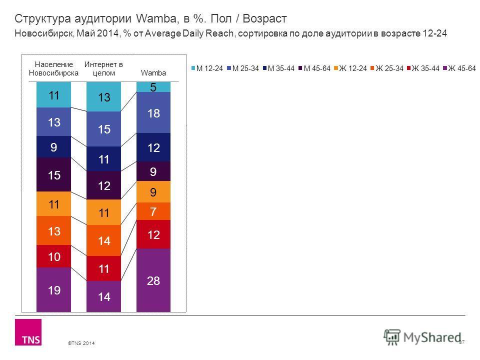 ©TNS 2014 X AXIS LOWER LIMIT UPPER LIMIT CHART TOP Y AXIS LIMIT Структура аудитории Wamba, в %. Пол / Возраст 87 Новосибирск, Май 2014, % от Average Daily Reach, сортировка по доле аудитории в возрасте 12-24