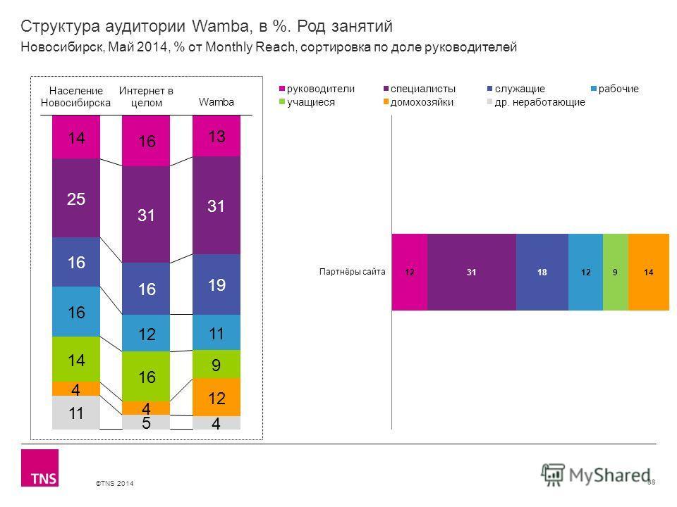 ©TNS 2014 X AXIS LOWER LIMIT UPPER LIMIT CHART TOP Y AXIS LIMIT Структура аудитории Wamba, в %. Род занятий 88 Новосибирск, Май 2014, % от Monthly Reach, сортировка по доле руководителей