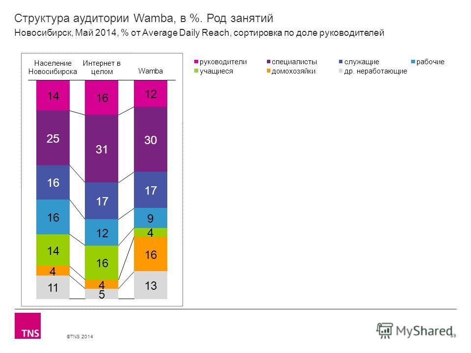 ©TNS 2014 X AXIS LOWER LIMIT UPPER LIMIT CHART TOP Y AXIS LIMIT Структура аудитории Wamba, в %. Род занятий 89 Новосибирск, Май 2014, % от Average Daily Reach, сортировка по доле руководителей