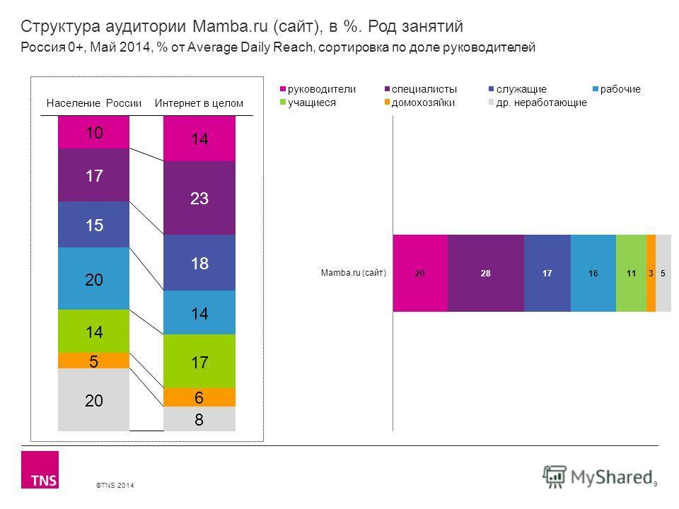©TNS 2014 X AXIS LOWER LIMIT UPPER LIMIT CHART TOP Y AXIS LIMIT Структура аудитории Mamba.ru (сайт), в %. Род занятий 9 Россия 0+, Май 2014, % от Average Daily Reach, сортировка по доле руководителей