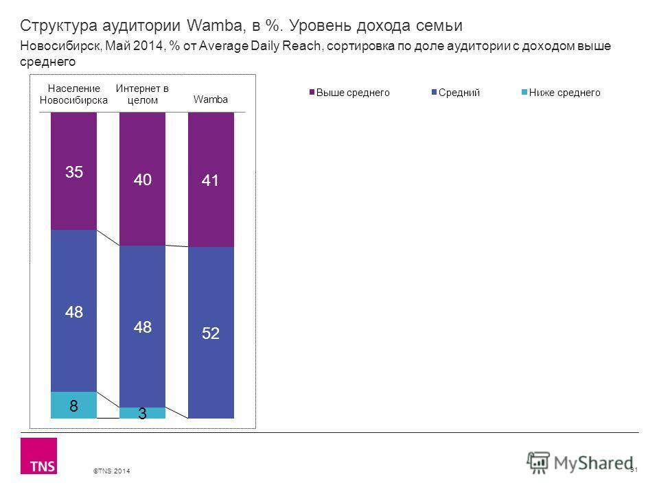 ©TNS 2014 X AXIS LOWER LIMIT UPPER LIMIT CHART TOP Y AXIS LIMIT Структура аудитории Wamba, в %. Уровень дохода семьи 91 Новосибирск, Май 2014, % от Average Daily Reach, сортировка по доле аудитории с доходом выше среднего
