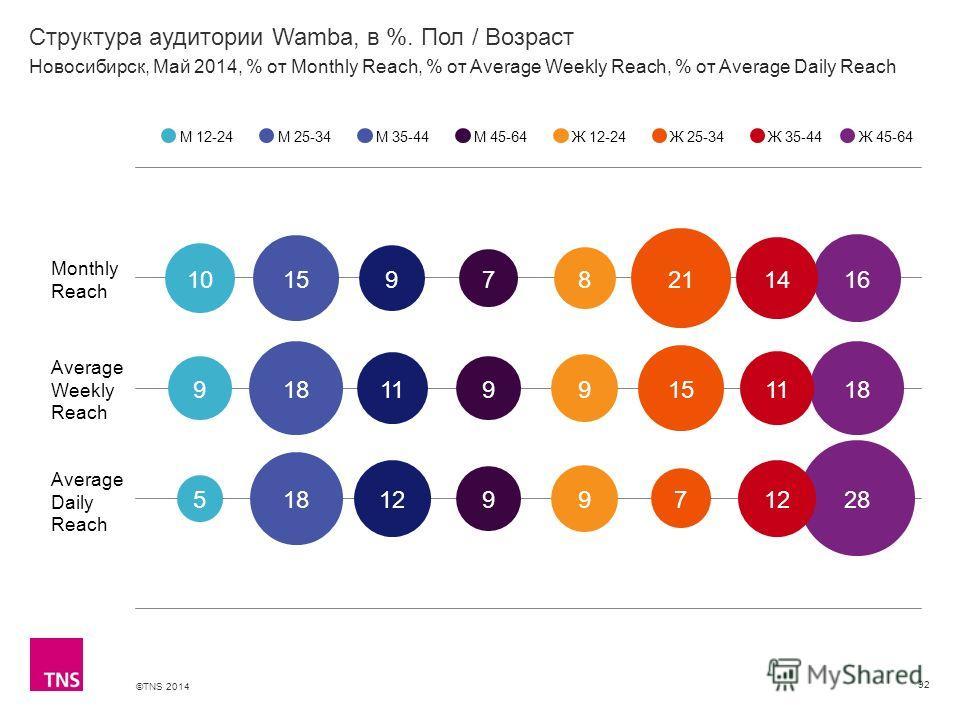 ©TNS 2014 X AXIS LOWER LIMIT UPPER LIMIT CHART TOP Y AXIS LIMIT Структура аудитории Wamba, в %. Пол / Возраст 92 М 12-24М 25-34М 35-44М 45-64Ж 12-24Ж 25-34Ж 35-44 Новосибирск, Май 2014, % от Monthly Reach, % от Average Weekly Reach, % от Average Dail