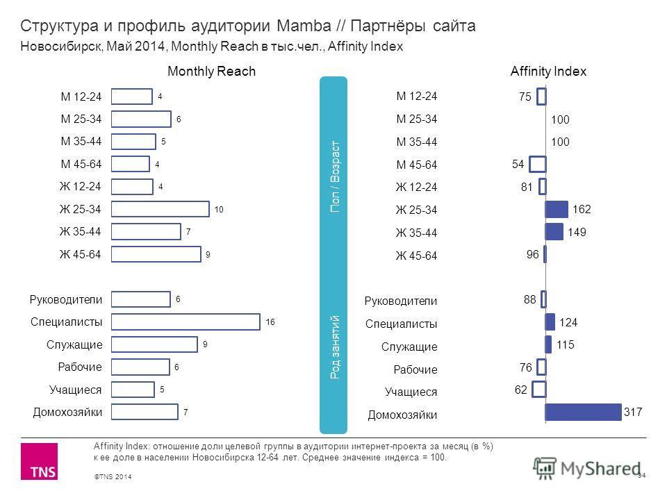 ©TNS 2014 X AXIS LOWER LIMIT UPPER LIMIT CHART TOP Y AXIS LIMIT Структура и профиль аудитории Mamba // Партнёры сайта 94 Affinity Index: отношение доли целевой группы в аудитории интернет-проекта за месяц (в %) к ее доле в населении Новосибирска 12-6