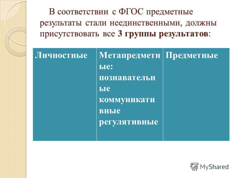 В соответствии с ФГОС предметные результаты стали неединственными, должны присутствовать все 3 группы результатов: В соответствии с ФГОС предметные результаты стали неединственными, должны присутствовать все 3 группы результатов: Личностные Метапредм