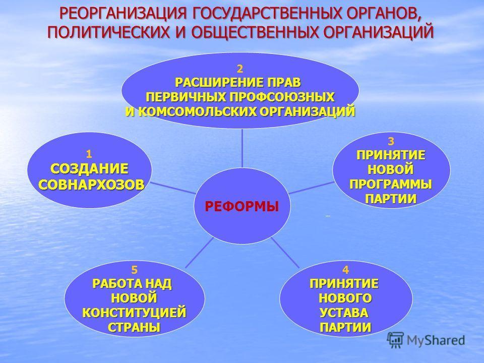 1СОЗДАНИЕ СОВНАРХОЗОВ СОВНАРХОЗОВ 5 РАБОТА НАД НОВОЙКОНСТИТУЦИЕЙСТРАНЫ 4ПРИНЯТИЕНОВОГОУСТАВАПАРТИИ 3ПРИНЯТИЕНОВОЙПРОГРАММЫПАРТИИ 2 РАСШИРЕНИЕ ПРАВ ПЕРВИЧНЫХ ПРОФСОЮЗНЫХ И КОМСОМОЛЬСКИХ ОРГАНИЗАЦИЙ РЕФОРМЫ РЕОРГАНИЗАЦИЯ ГОСУДАРСТВЕННЫХ ОРГАНОВ, ПОЛИТИ