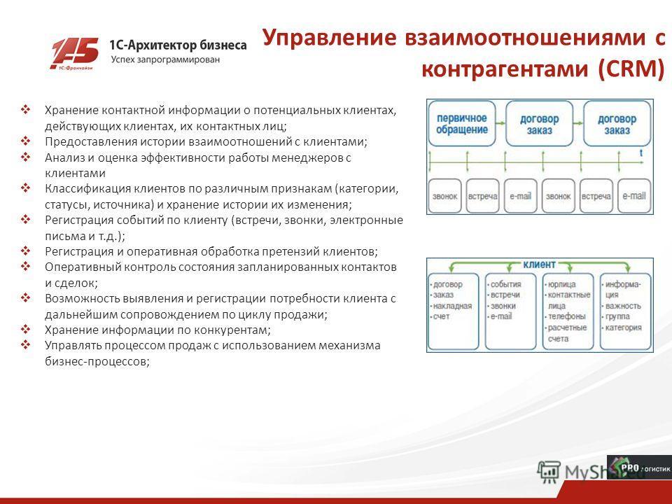 Управление взаимоотношениями с контрагентами (CRM) Хранение контактной информации о потенциальных клиентах, действующих клиентах, их контактных лиц; Предоставления истории взаимоотношений с клиентами; Анализ и оценка эффективности работы менеджеров с