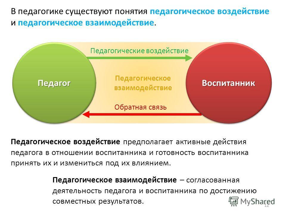 Педагогическое взаимодействие В педагогике существуют понятия педагогическое воздействие и педагогическое взаимодействие. Педагог ПедагогВоспитанник Воспитанник Педагогические воздействие Обратная связь Педагогическое воздействие предполагает активны