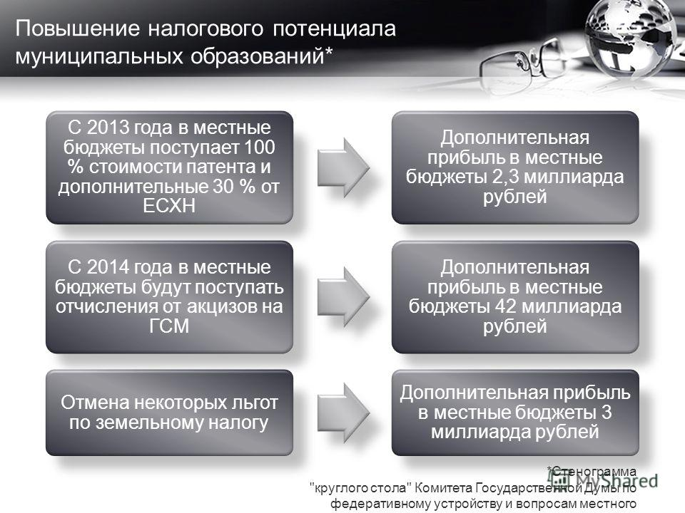 Повышение налогового потенциала муниципальных образований* С 2013 года в местные бюджеты поступает 100 % стоимости патента и дополнительные 30 % от ЕСХН Дополнительная прибыль в местные бюджеты 2,3 миллиарда рублей С 2014 года в местные бюджеты будут
