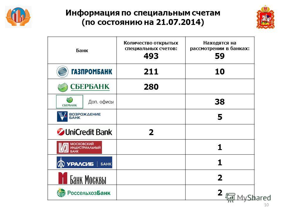 Банк Количество открытых специальных счетов: 493 Находятся на рассмотрении в банках: 59 21110 280 Доп. офисы 38 5 2 1 1 2 2 Информация по специальным счетам (по состоянию на 21.07.2014) 10