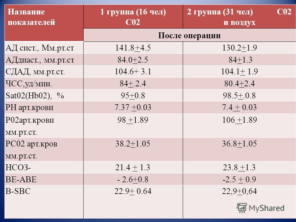 Название показателей 1 группа (16 чел) С02 2 группа (31 чел) С02 и воздух После операции АД сист., Мм.рт.ст 141.8+4.5130.2+1.9 АДдиаст., мм.рт.ст 84.0+2.584+1.3 СДАД, мм.рт.ст.104.6+ 3.1104.1+ 1.9 ЧСС,уд/мин.84+.2.480.4+2.4 Sat02(Hb02), %95+0.898.5+.