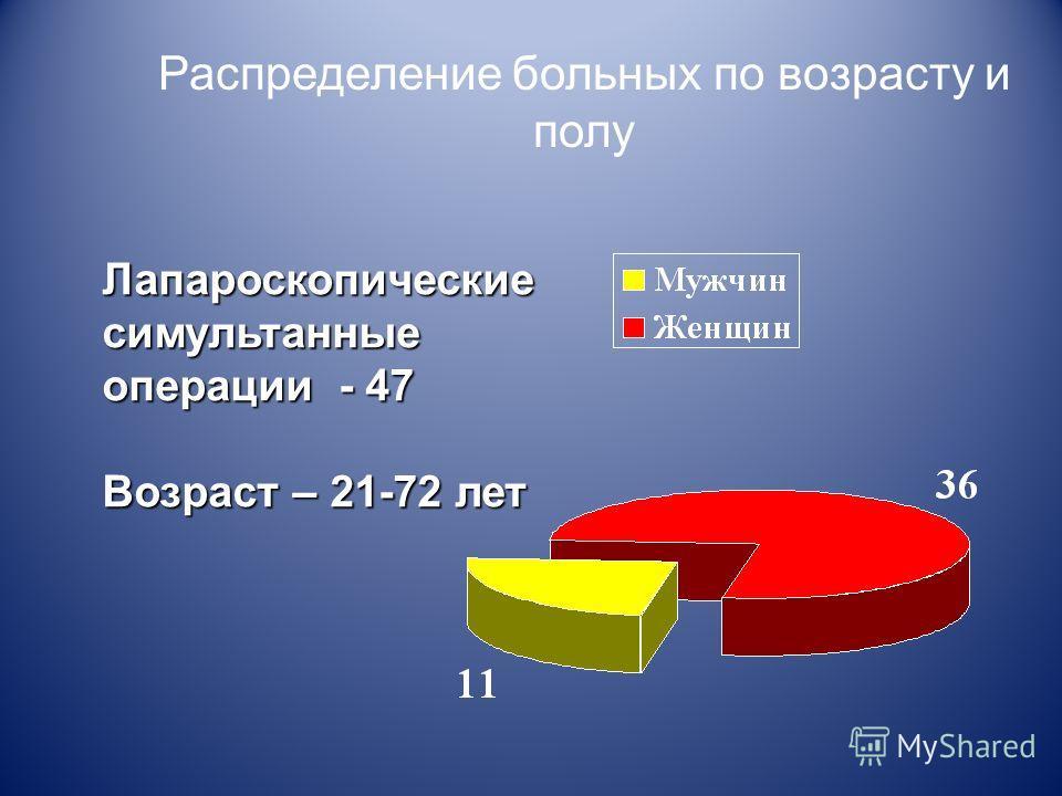 Распределение больных по возрасту и полу Лапароскопическиесимультанные операции - 47 Возраст – 21-72 лет