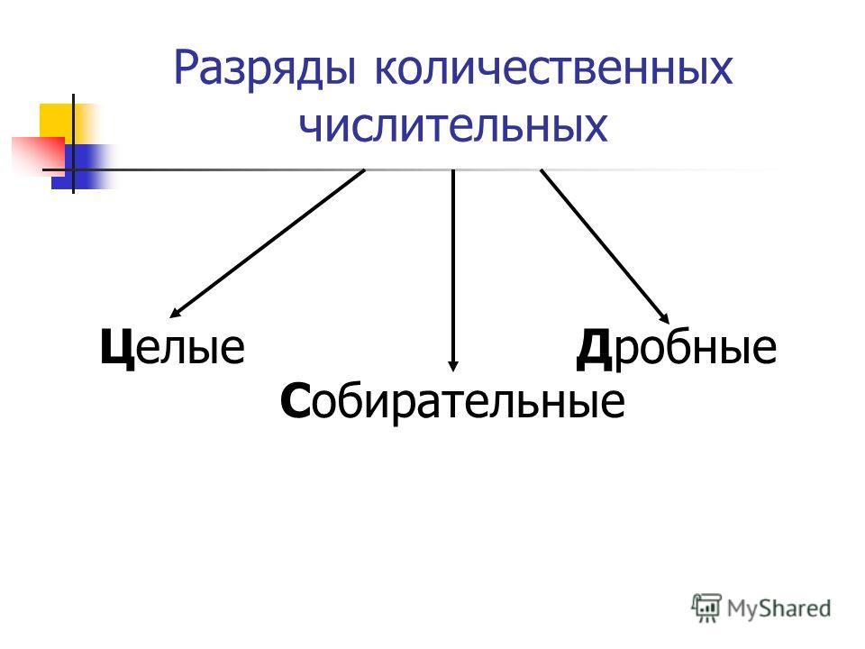 Разряды количественных числительных Собирательные Дробные Целые