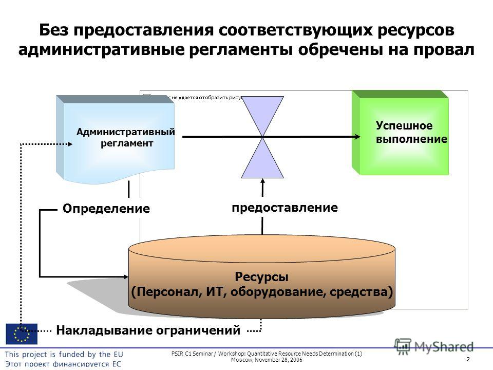 2 PSIR C1 Seminar / Workshop: Quantitative Resource Needs Determination (1) Moscow, November 28, 2006 2 Без предоставления соответствующих ресурсов административные регламенты обречены на провал Административный регламент Успешное выполнение Ресурсы